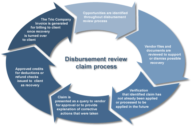 disbursement-claims-process